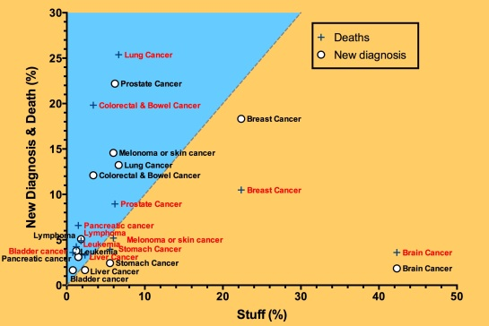 The percentage of new registrations and of deaths of various cancers against the percentage of stories in Stuff.co.nz.  Note, percentages are relative to the total number of new registrations/deaths/stories