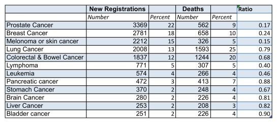 Cancer Registrations and Deaths in New Zealand (2009: Ministry of Health, http://www.health.govt.nz/publication/cancer-new-registrations-and-deaths-2009)